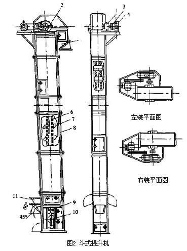图2 斗式提升机结构图图片