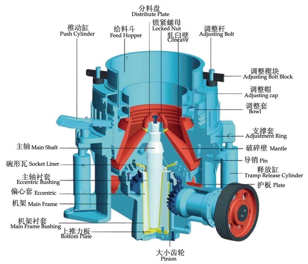 顶部单缸液压圆锥破碎机是在圆锥破碎机的基础上研制出的一种高效、节能的破碎设备,由于其破碎比大、运行安全平稳、能耗低,因此在很多行业中应用广泛。  顶部单缸液压圆锥破碎机传统单缸机的主要区别是,将油缸置于悬挂点以上。主轴由顶部液庄缸悬挂。主轴头部用锥形螺母和锥形压套以及球面止推盘承受垂直方向的载荷,水平方向载荷由球形轴承和主轴下部偏心轴套来承受。锥形压套与球面止推盘之间采用球面接触。这样,一方面能满足动锥晃动的要求,另外又能延长两者的使用寿命。球面止推盘装在液压缸的活塞顶上。液压缸装在横梁里面。球形轴承下面