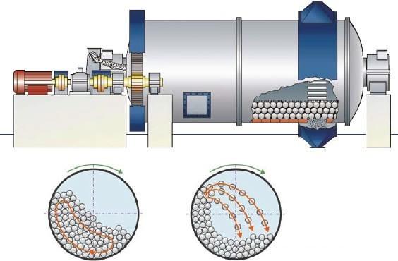 溢流型磨机和节能球磨机是磨矿生产中重要的生产机器,溢流型球磨机在工作过程中,采用水面高于溢流面时,矿浆随着球磨机的转动溢出排矿口,实现排矿。球磨机在工作过程中出料端不停的进入水流。导致球磨机内部的水平面不断升高,在出料端产生溢流现象。国内的球磨机根据规格不同有如下几种分类:一是同步电机传动,溢流球 磨机采用低速同步电机直接带动球磨机的步齿轮,小齿轮再带动大齿轮使磨机转机。优点是传动效率高、维护方便快捷 ,二是异步电机传动,由异步电机齿轮减速器传动。  其部件主要有:筒体,,轴颈,传动轴,齿轮,给料器等,其